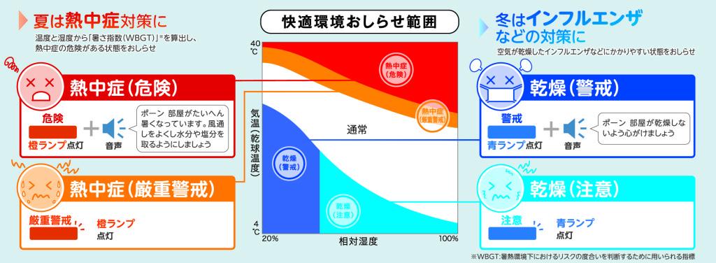 快適ウォッチ熱中症・乾燥お知らせグラフ(最