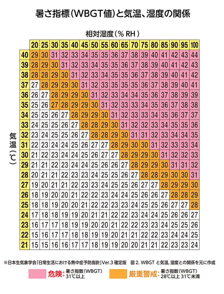 暑さ指数グラフ改訂