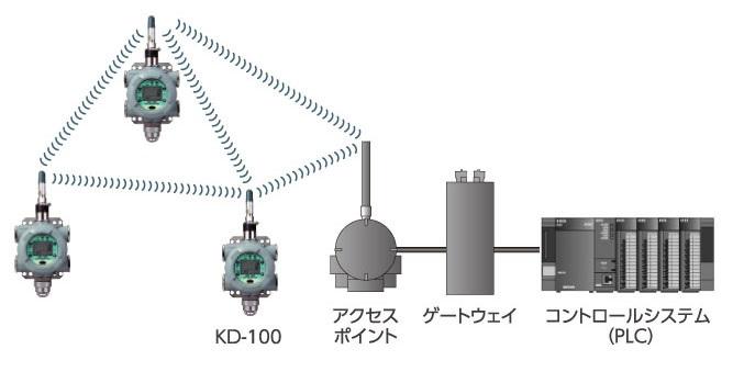 kd100システム構成例