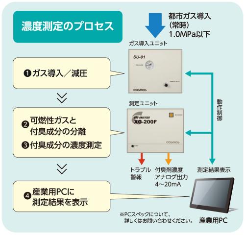 18.10.XG-200F_オモテ