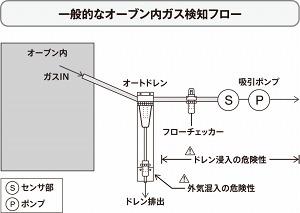 一般的なオーブン内ガス検知フロー