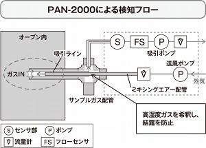PAN-2000による検知フロー