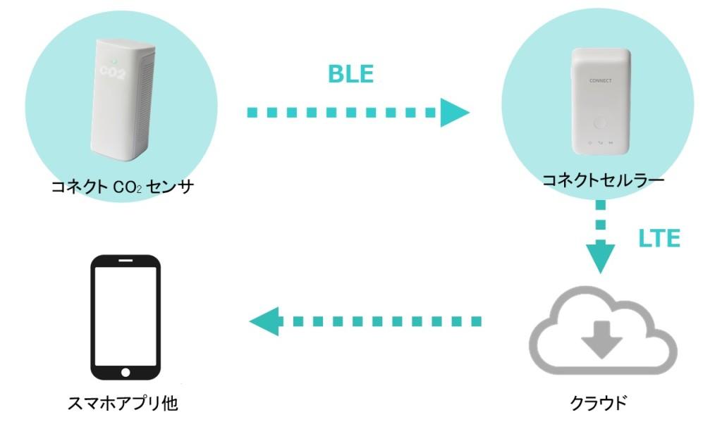 システム概要イメージ