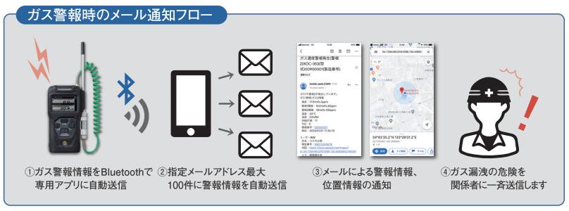 メール通知機能