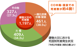 CO4割グラフ